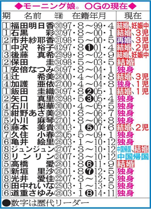 morning-musume-OG-genzai
